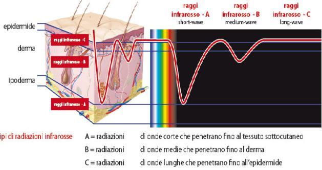 effetti radiazione sulla pelle